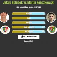 Jakub Holubek vs Martin Konczkowski h2h player stats