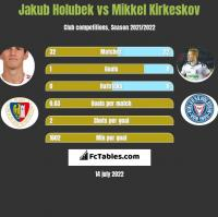Jakub Holubek vs Mikkel Kirkeskov h2h player stats
