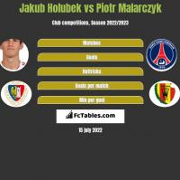 Jakub Holubek vs Piotr Malarczyk h2h player stats