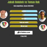 Jakub Holubek vs Tomas Huk h2h player stats