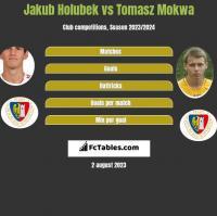 Jakub Holubek vs Tomasz Mokwa h2h player stats