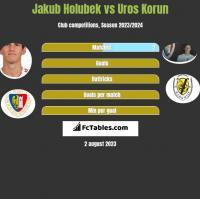 Jakub Holubek vs Uros Korun h2h player stats