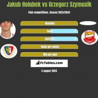 Jakub Holubek vs Grzegorz Szymusik h2h player stats
