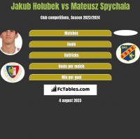 Jakub Holubek vs Mateusz Spychala h2h player stats