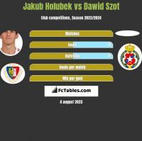 Jakub Holubek vs Dawid Szot h2h player stats