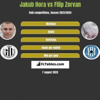 Jakub Hora vs Filip Zorvan h2h player stats