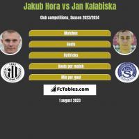 Jakub Hora vs Jan Kalabiska h2h player stats