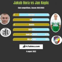 Jakub Hora vs Jan Kopic h2h player stats