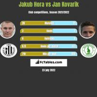 Jakub Hora vs Jan Kovarik h2h player stats