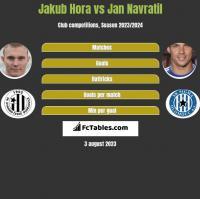 Jakub Hora vs Jan Navratil h2h player stats