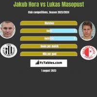 Jakub Hora vs Lukas Masopust h2h player stats