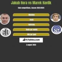 Jakub Hora vs Marek Havlik h2h player stats