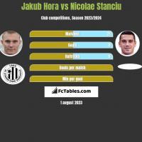 Jakub Hora vs Nicolae Stanciu h2h player stats