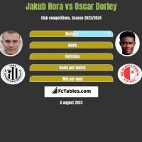 Jakub Hora vs Oscar Dorley h2h player stats