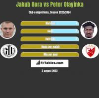 Jakub Hora vs Peter Olayinka h2h player stats
