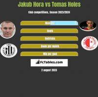Jakub Hora vs Tomas Holes h2h player stats