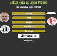 Jakub Hora vs Lukas Provod h2h player stats