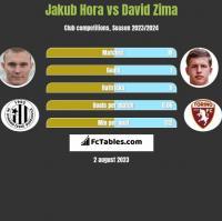Jakub Hora vs David Zima h2h player stats