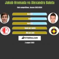Jakub Hromada vs Alexandru Baluta h2h player stats