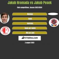 Jakub Hromada vs Jakub Pesek h2h player stats