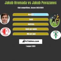 Jakub Hromada vs Jakub Povazanec h2h player stats