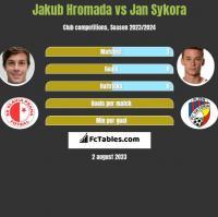 Jakub Hromada vs Jan Sykora h2h player stats