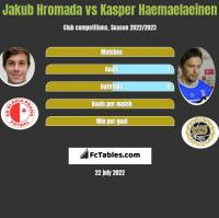Jakub Hromada vs Kasper Hamalainen h2h player stats