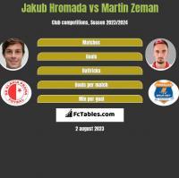 Jakub Hromada vs Martin Zeman h2h player stats