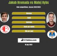 Jakub Hromada vs Matej Hybs h2h player stats