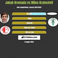 Jakub Hromada vs Milos Kratochvil h2h player stats