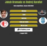 Jakub Hromada vs Ondrej Karafiat h2h player stats