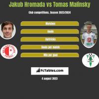 Jakub Hromada vs Tomas Malinsky h2h player stats