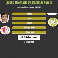 Jakub Hromada vs Dominik Plestil h2h player stats