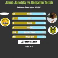 Jakub Janetzky vs Benjamin Tetteh h2h player stats