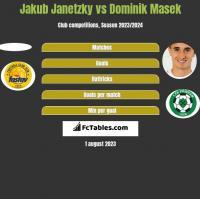 Jakub Janetzky vs Dominik Masek h2h player stats