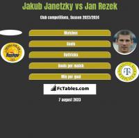 Jakub Janetzky vs Jan Rezek h2h player stats