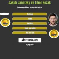 Jakub Janetzky vs Libor Kozak h2h player stats
