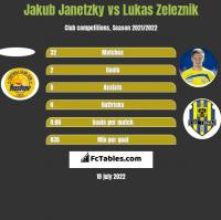 Jakub Janetzky vs Lukas Zeleznik h2h player stats