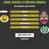 Jakub Janetzky vs Miroslav Slepicka h2h player stats