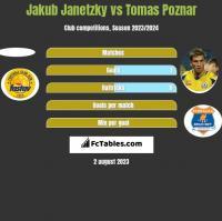 Jakub Janetzky vs Tomas Poznar h2h player stats