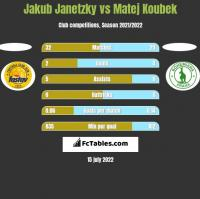Jakub Janetzky vs Matej Koubek h2h player stats