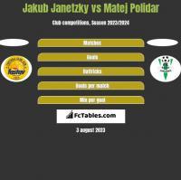 Jakub Janetzky vs Matej Polidar h2h player stats