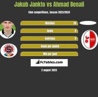 Jakub Jankto vs Ahmad Benali h2h player stats