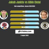Jakub Jankto vs Albin Ekdal h2h player stats