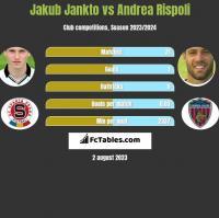 Jakub Jankto vs Andrea Rispoli h2h player stats