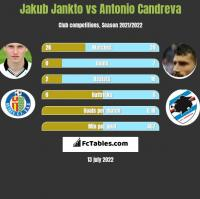 Jakub Jankto vs Antonio Candreva h2h player stats