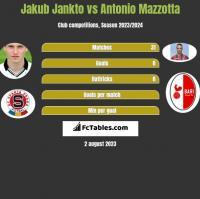 Jakub Jankto vs Antonio Mazzotta h2h player stats