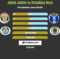 Jakub Jankto vs Arkadiuzs Reca h2h player stats