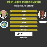 Jakub Jankto vs Blaise Matuidi h2h player stats