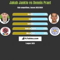 Jakub Jankto vs Dennis Praet h2h player stats